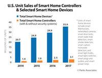 Sale of Smart Home Devices Expected to Rise