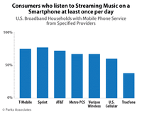 Over Two-Thirds of U.S. Smartphone Owners Stream Music Daily