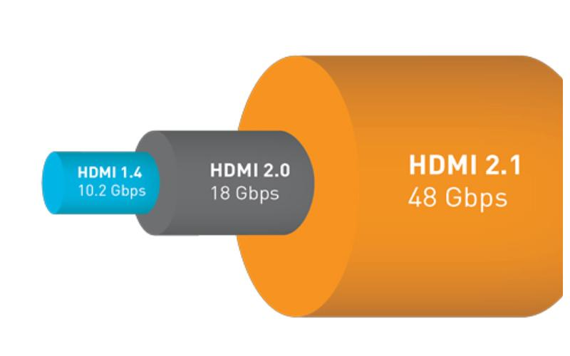 HDMI 2.1 Is Coming Soon to AV Gear Near You