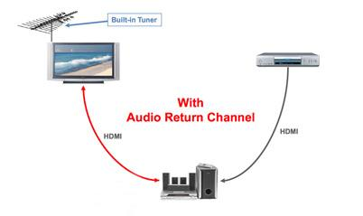 Everything You Need To Know About Arc Audio Return Channel